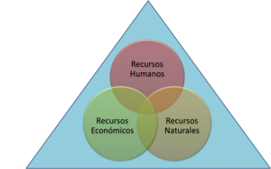 factoresdeproduccion