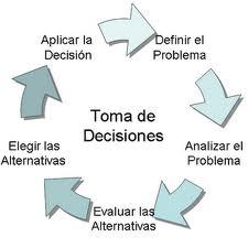 toma_decisiones_empresa